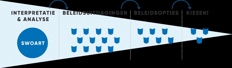 Beleidsnota Jeugdwerk Analyse