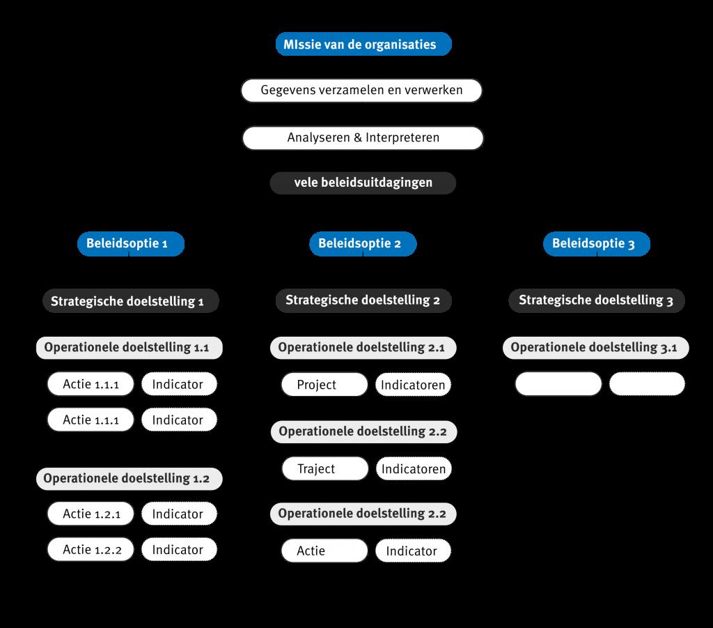 toolbox_DA_schema_beleidsnota_logica_200dpi