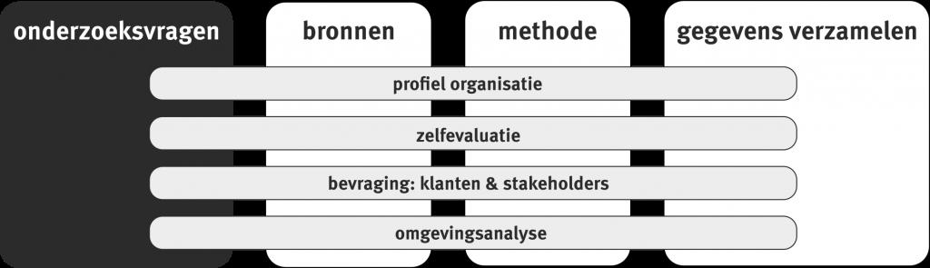 toolbox_DA_schema_onderzoek_200dpi